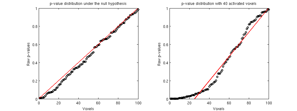 Left Panel: uniform p-value distribution corresponding to an absence of any activated voxel. Right Panel: 40 activated voxels on the left part of the distribution form the non-linear part of the plot.